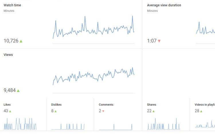 Tips menjadi YouTuber sukses untuk pemula - Optimasi SEO video YouTube