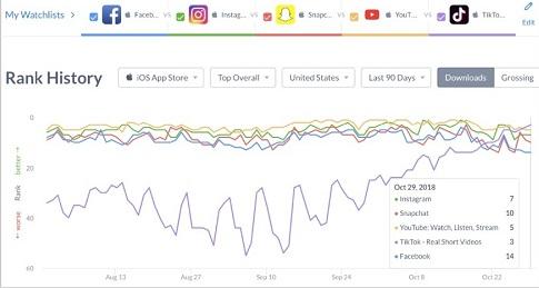 Kontroversi Tiktok vs Facebook