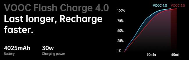 Fitur charging Oppo Reno 3 Pro