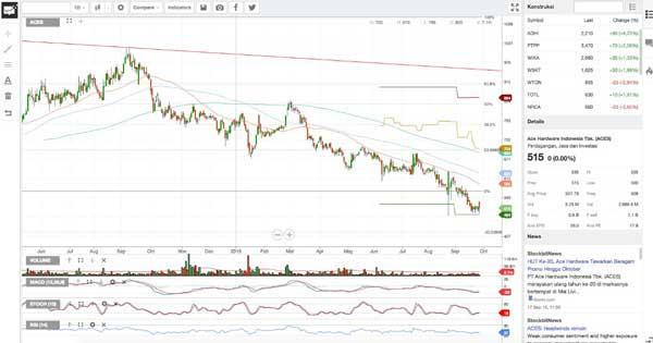 11 Aplikasi Trading Paling Populer Indonesia 2020