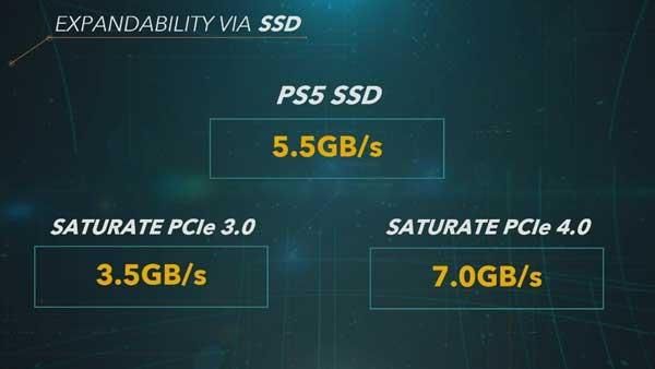 Fitur, Spesifikasi dan Harga PS5 Update 2020