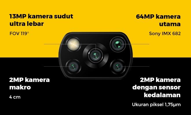 Spesifikasi kamera POCO X3 NFC