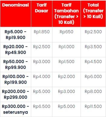 tarif transfer/Telkomsel.com